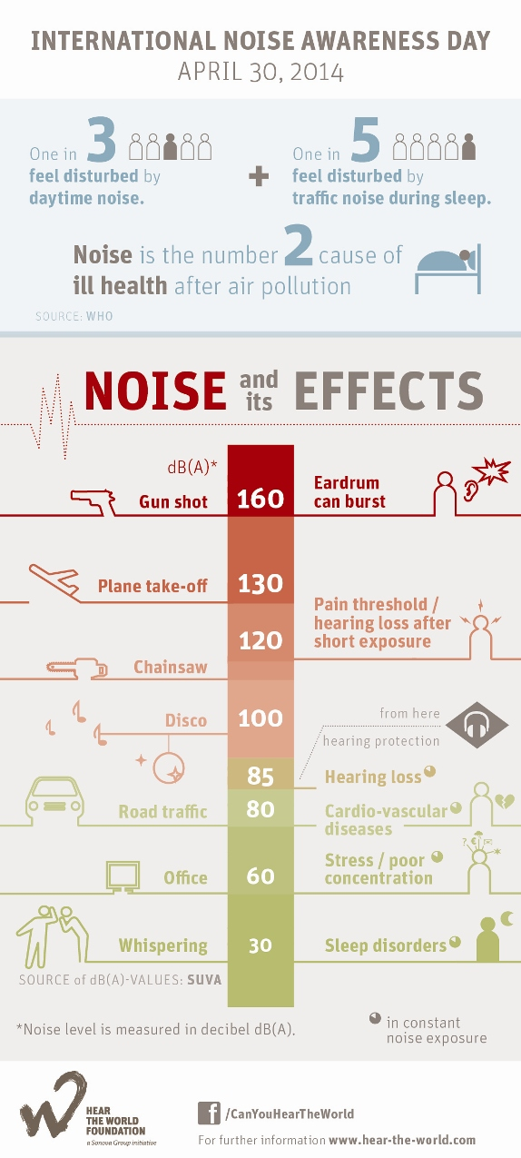 Causes of illness due to noise polution one  in three people are disturbed by day-time noise. Additionally, one in 5 people are disturbed by trafic noise during the sleep time. Infact, the number two cause of ill health after air pollution is  due to traffic noise during sleep. Noise and it's effects 160 decibels sound genarated by gun shot can burst ear drum. Plane take-off generates 130 decibels and chainsaw generates 120 decibels sound, which can cause pain threshold/hearing loss after short exposure. 120 decibels sound generated by chainsaw and 100 to 85 decibels sound generated by the sound of disco can cause Hearing loss. 80 decibels generated by Road traffic can cause Cardio-vascular diseases. 60 decibels generated due to office can cause stress/poor concentration. 30 decibels generated due to Whispering can cause Sleep disorders. SOURCE of db(A) values are abbreviated as SUVA. Noise levels are measured in decibels. Connect through facebook with Can you hear the world. More information can be found at website www.hear-the-world.com